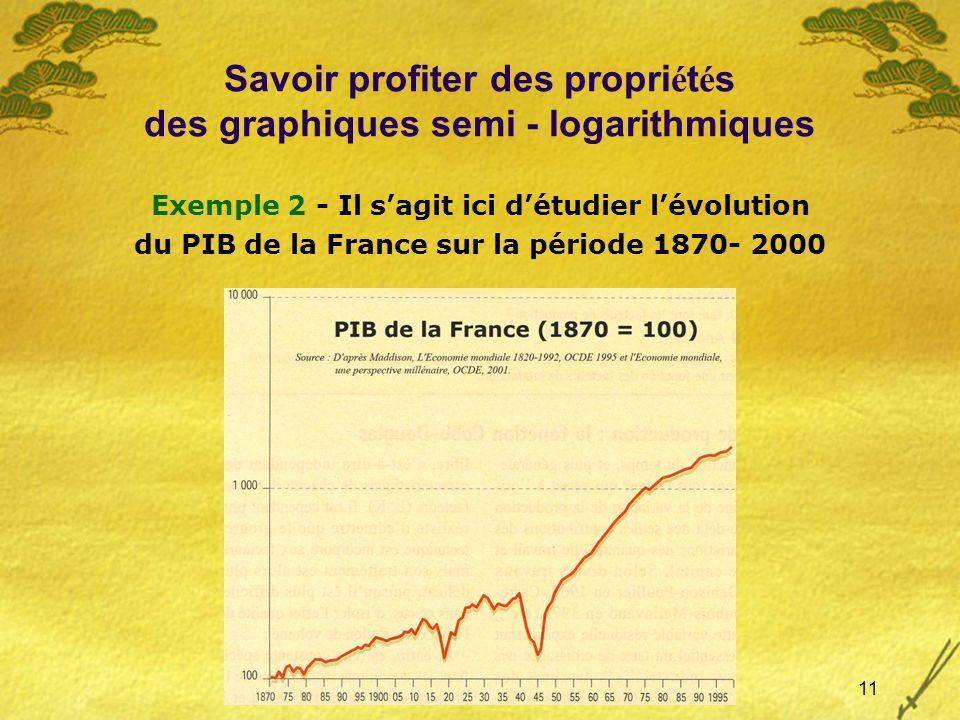 11 Savoir profiter des propri é t é s des graphiques semi - logarithmiques Exemple 2 - Il sagit ici détudier lévolution du PIB de la France sur la période 1870- 2000