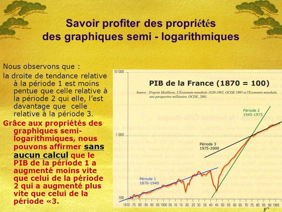 16 Savoir profiter des propri é t é s des graphiques semi - logarithmiques Nous observons que : la droite de tendance relative à la période 1 est moins pentue que celle relative à la période 2 qui elle, lest davantage que celle relative à la période 3.