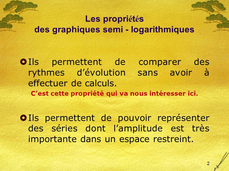 2 Les propri é t é s des graphiques semi - logarithmiques Ils permettent de comparer des rythmes dévolution sans avoir à effectuer de calculs.