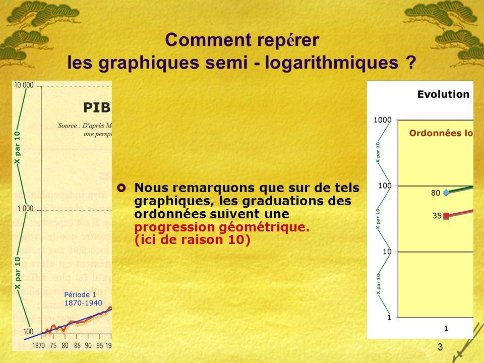 4 Savoir profiter des propri é t é s des graphiques semi - logarithmiques Exemple 1 : Il sagit ici de mettre en relation lévolution de la production et du coût de la main doeuvre à partir dun graphique à ordonnées arithmétiques puis de montrer lintérêt dun graphique à ordonnées logarithmiques.
