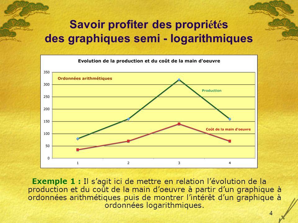 5 Savoir profiter des propri é t é s des graphiques semi - logarithmiques La mise en relation des deux courbes nous permet de mettre en évidence lévolution de la productivité