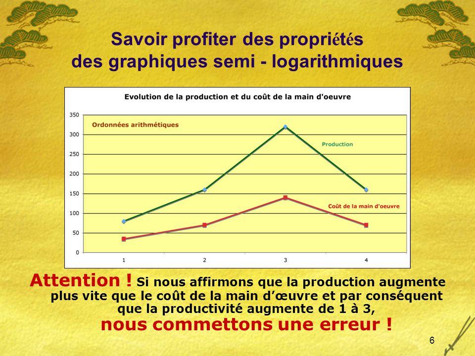 6 Savoir profiter des propri é t é s des graphiques semi - logarithmiques Attention .