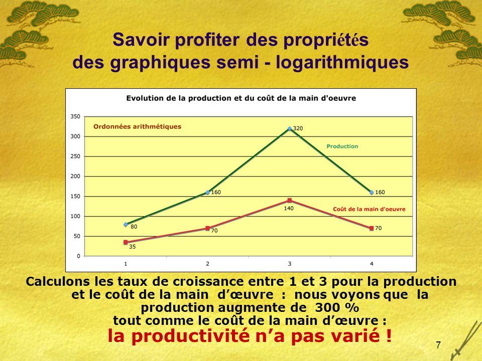 7 Savoir profiter des propri é t é s des graphiques semi - logarithmiques Calculons les taux de croissance entre 1 et 3 pour la production et le coût de la main dœuvre : nous voyons que la production augmente de 300 % tout comme le coût de la main dœuvre : la productivité na pas varié !