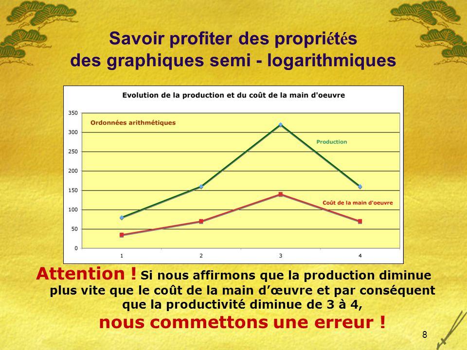 8 Savoir profiter des propri é t é s des graphiques semi - logarithmiques Attention .