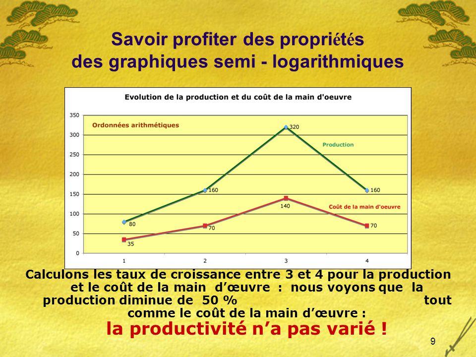9 Savoir profiter des propri é t é s des graphiques semi - logarithmiques Calculons les taux de croissance entre 3 et 4 pour la production et le coût de la main dœuvre : nous voyons que la production diminue de 50 % tout comme le coût de la main dœuvre : la productivité na pas varié !