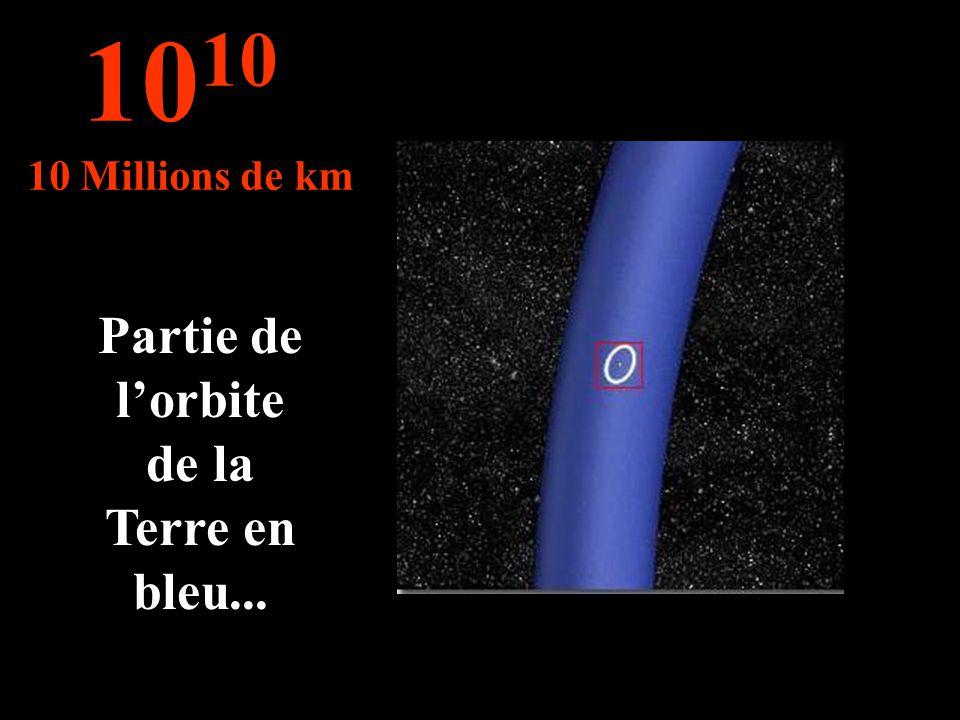 Partie de lorbite de la Terre en bleu... 10 10 Millions de km