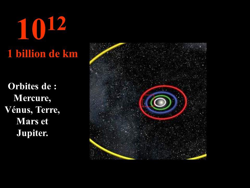 Orbites de : Mercure, Vénus, Terre, Mars et Jupiter. 10 12 1 billion de km
