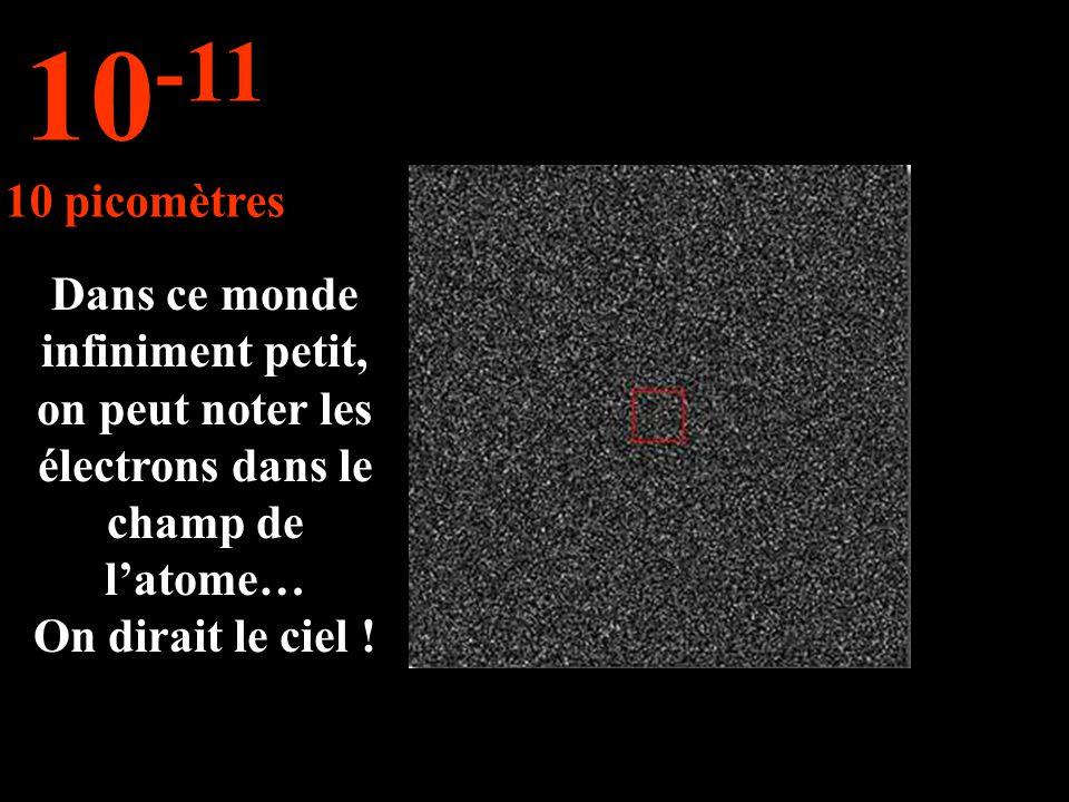 Dans ce monde infiniment petit, on peut noter les électrons dans le champ de latome… On dirait le ciel ! 10 -11 10 picomètres
