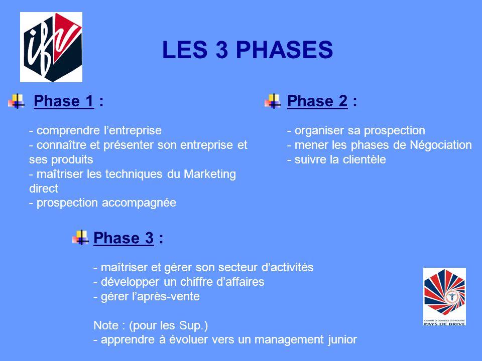 LE FIL ROUGE Phase 1 : - comprendre lentreprise - connaître et présenter son entreprise et ses produits - maîtriser les techniques du Marketing direct - prospection accompagnée LES 3 PHASES Phase 2 : - organiser sa prospection - mener les phases de Négociation - suivre la clientèle Phase 3 : - maîtriser et gérer son secteur dactivités - développer un chiffre daffaires - gérer laprès-vente Note : (pour les Sup.) - apprendre à évoluer vers un management junior