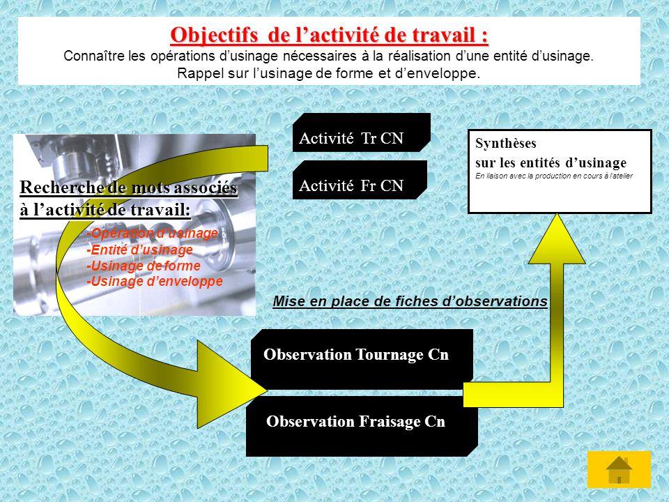 Observation Fraisage Cn Observation Tournage Cn Activité Tr CN Activité Fr CN Mise en place de fiches dobservations Objectifs de lactivité de travail : Connaître les opérations dusinage nécessaires à la réalisation dune entité dusinage.