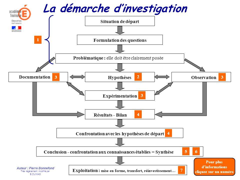Auteur : Pierre Bonnefond Très légèrement modifié par B.DUMAS La démarche dinvestigation Documentation Hypothèses Expérimentation Situation de départ