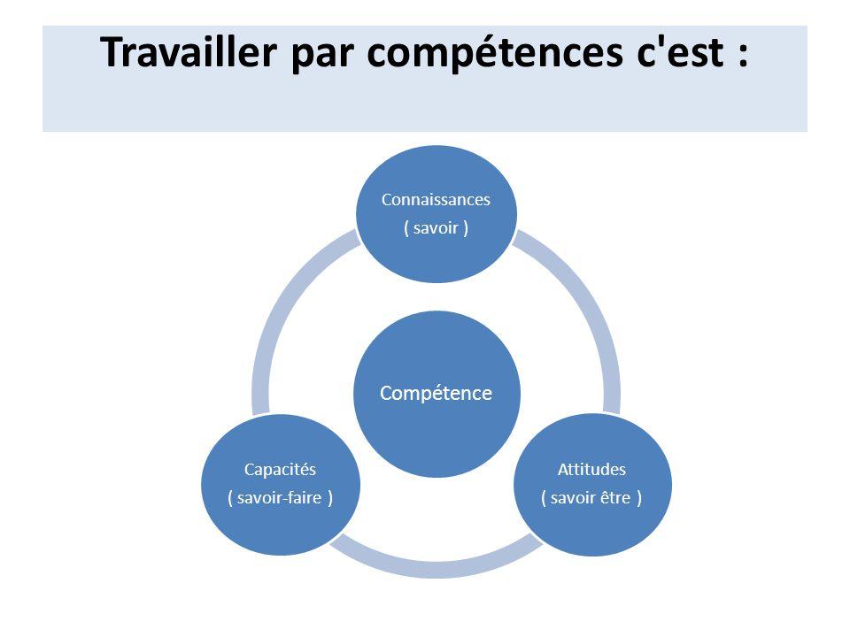 Travailler par compétences c'est : Compétence Connaissances ( savoir ) Attitudes ( savoir être ) Capacités ( savoir-faire )