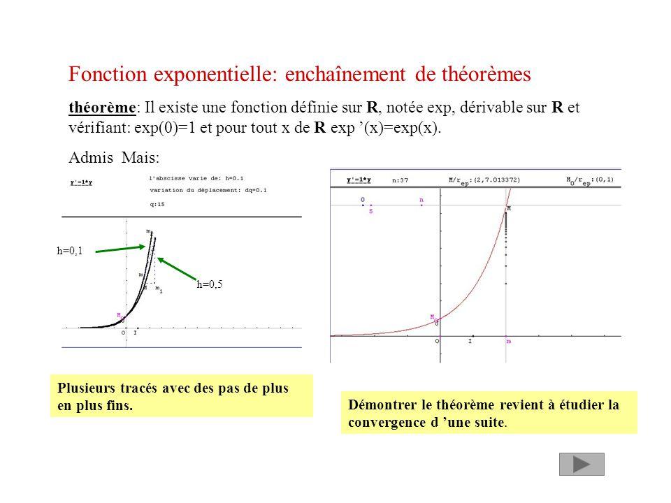 Fonction exponentielle: enchaînement de théorèmes théorème: Il existe une fonction définie sur R, notée exp, dérivable sur R et vérifiant: exp(0)=1 et