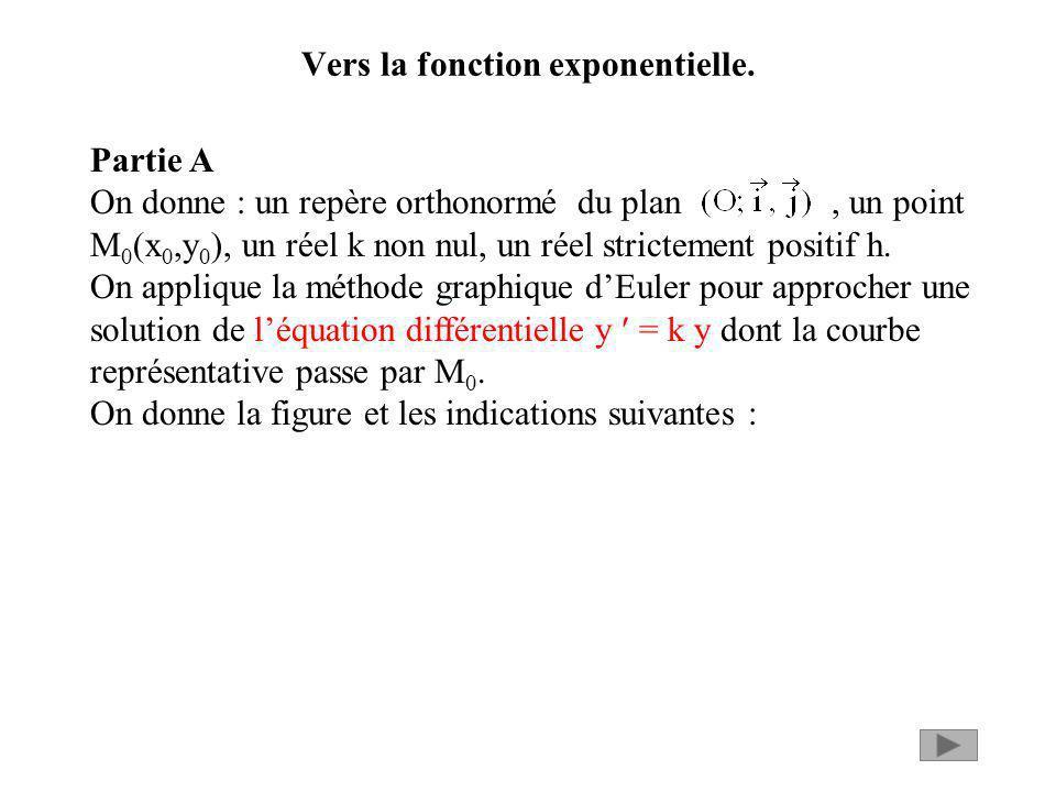 Vers la fonction exponentielle. Partie A On donne : un repère orthonormé du plan, un point M 0 (x 0,y 0 ), un réel k non nul, un réel strictement posi