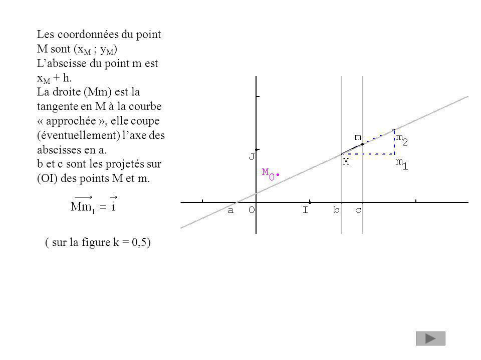 Les coordonnées du point M sont (x M ; y M ) Labscisse du point m est x M + h. La droite (Mm) est la tangente en M à la courbe « approchée », elle cou
