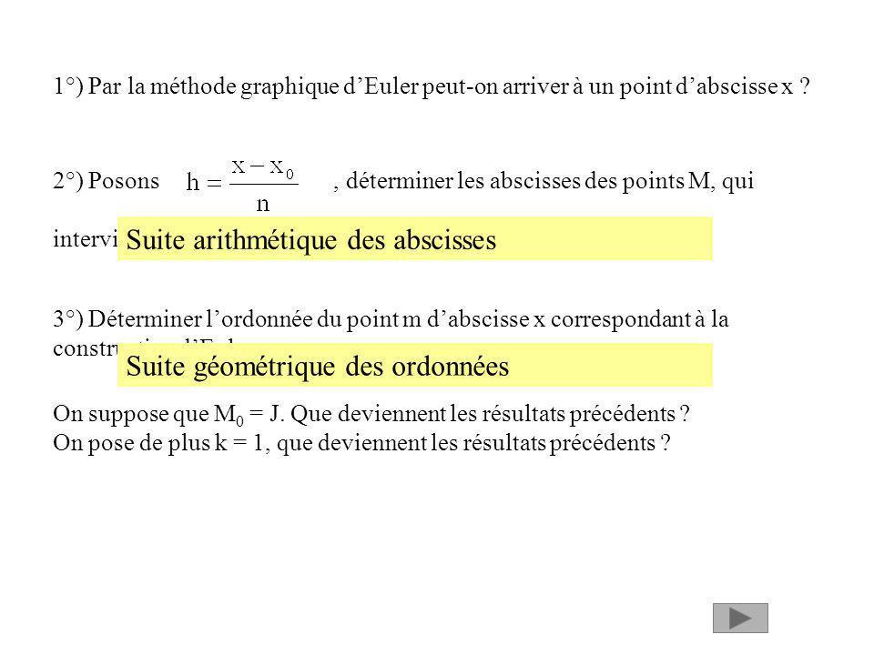 1°) Par la méthode graphique dEuler peut-on arriver à un point dabscisse x ? 2°) Posons, déterminer les abscisses des points M, qui interviennent dans