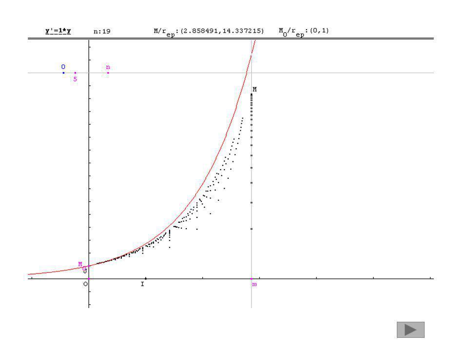 Théorème : Il existe une fonction définie dérivable sur R vérifiant : f(0) = 1 pour tout réel x, f (x) = f(x).