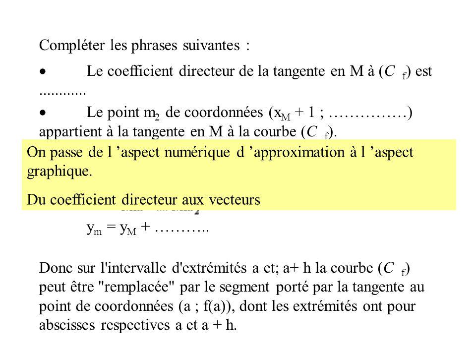 Compléter les phrases suivantes : Le coefficient directeur de la tangente en M à (C f ) est............ Le point m 2 de coordonnées (x M + 1 ; ……………)