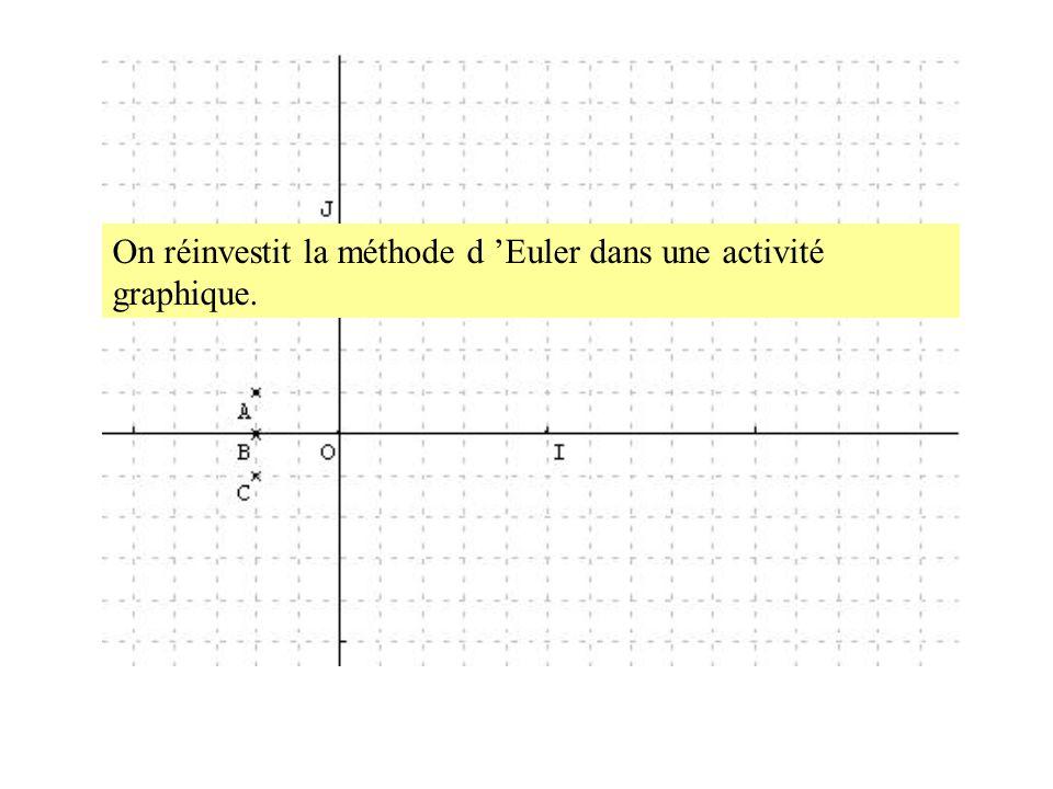 On réinvestit la méthode d Euler dans une activité graphique.