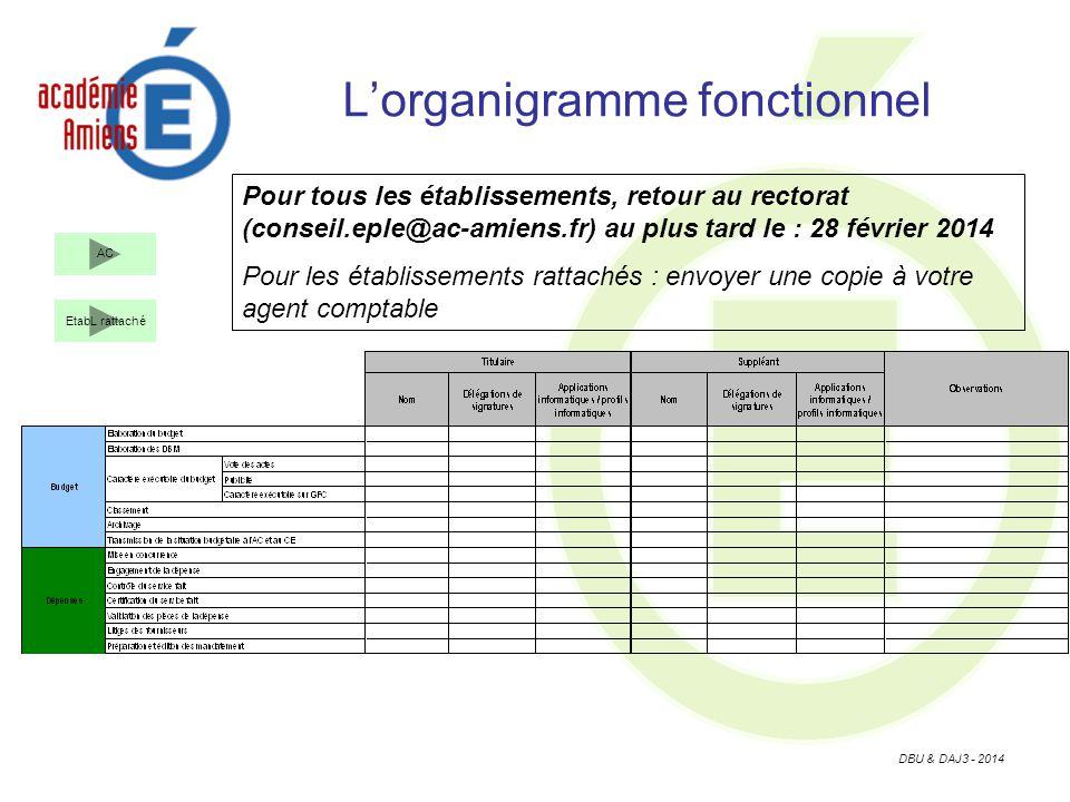 DBU & DAJ3 - 2014 Lorganigramme fonctionnel AC EtabL rattaché Pour tous les établissements, retour au rectorat (conseil.eple@ac-amiens.fr) au plus tard le : 28 février 2014 Pour les établissements rattachés : envoyer une copie à votre agent comptable
