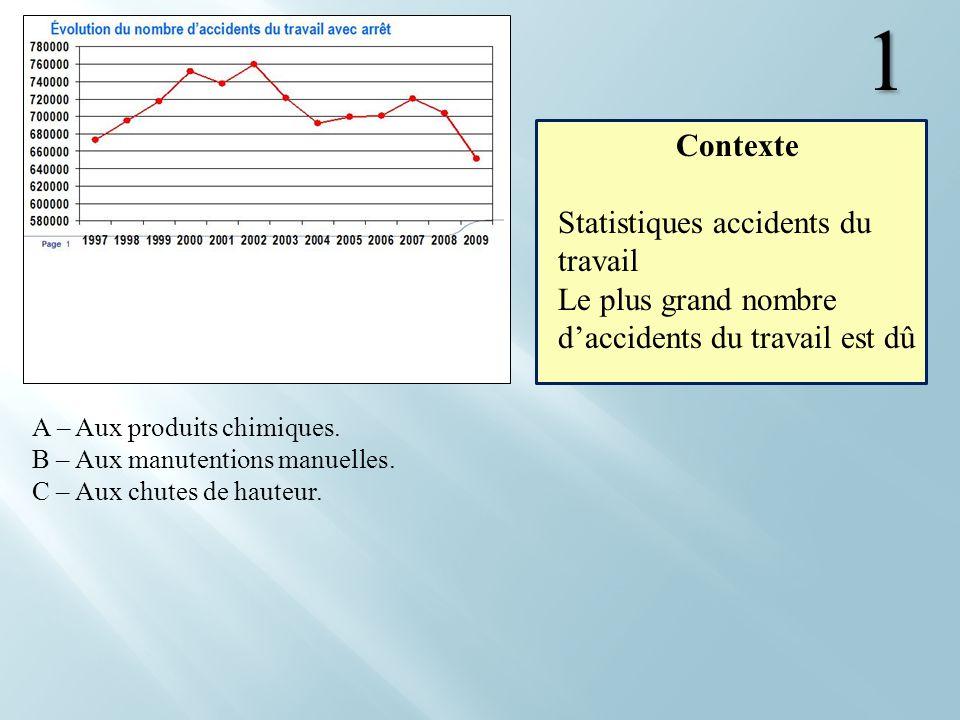 1 A – Aux produits chimiques. B – Aux manutentions manuelles. C – Aux chutes de hauteur. Contexte Statistiques accidents du travail Le plus grand nomb