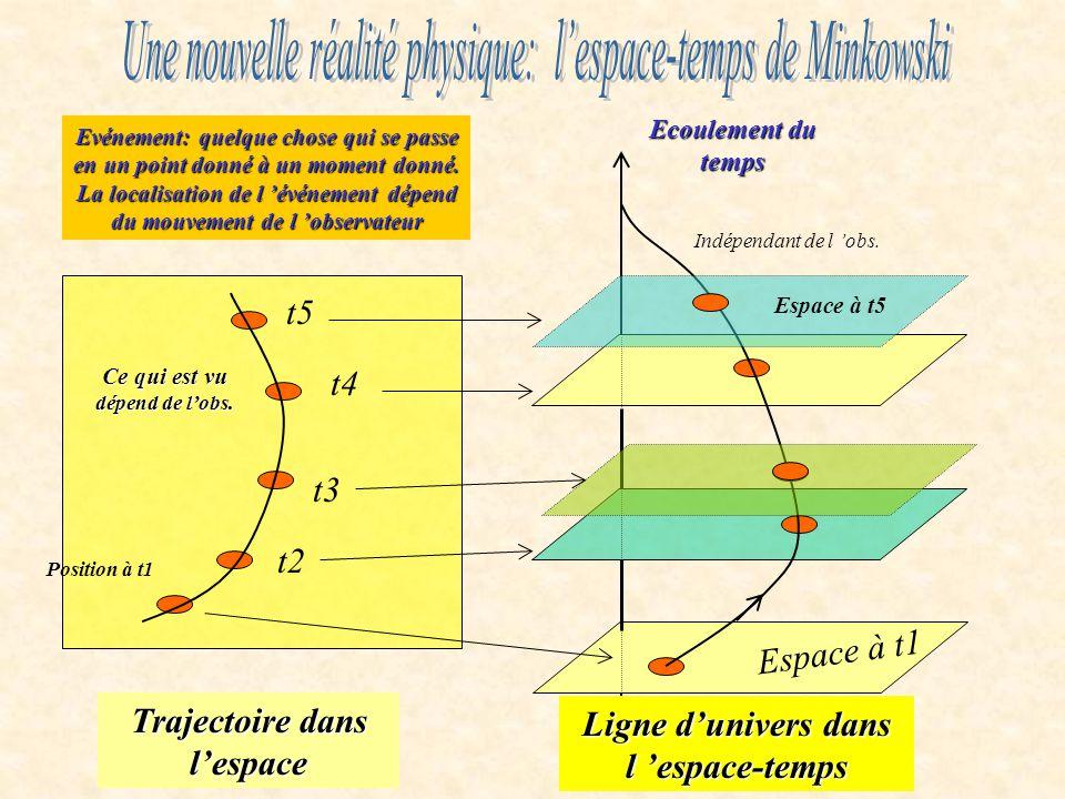 Ecoulement du temps Espace à t1 Position à t1 t2 t3 t4 t5 Trajectoire dans lespace Ligne dunivers dans l espace-temps Espace à t5 Evénement: quelque chose qui se passe en un point donné à un moment donné.