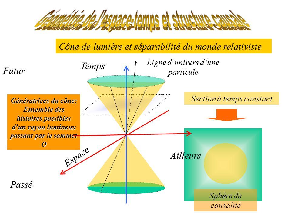 Cône de lumière et séparabilité du monde relativiste Espace Temps Passé Futur Génératrices du cône: Ensemble des histoires possibles dun rayon lumineux passant par le sommet O Ligne dunivers dune particule Section à temps constant Sphère de causalité Ailleurs