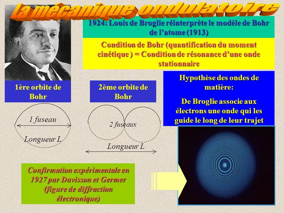 1924: Louis de Broglie réinterprète le modèle de Bohr de latome (1913) Condition de Bohr (quantification du moment cinétique ) = Condition de résonance dune onde stationnaire 1 fuseau 2 fuseaux Longueur L 1ère orbite de Bohr 2ème orbite de Bohr Hypothèse des ondes de matière: De Broglie associe aux électrons une onde qui les guide le long de leur trajet Confirmation expérimentale en 1927 par Davisson et Germer (figure de diffraction électronique)