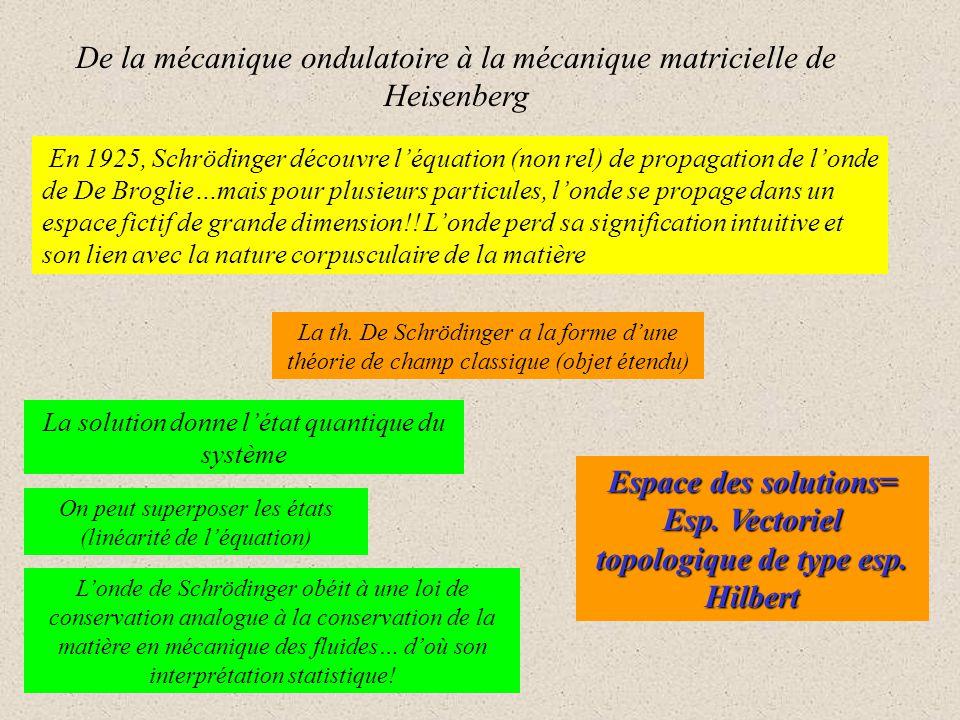 En 1925, Schrödinger découvre léquation (non rel) de propagation de londe de De Broglie…mais pour plusieurs particules, londe se propage dans un espace fictif de grande dimension!.