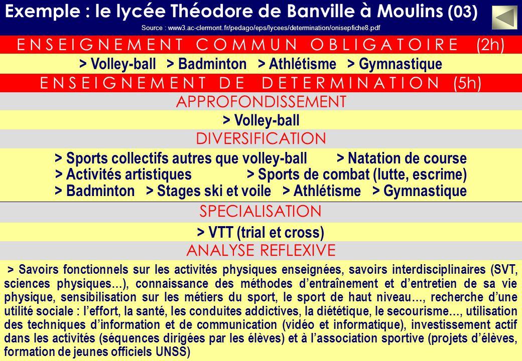 Exemple : le lycée Théodore de Banville à Moulins (03) E N S E I G N E M E N T C O M M U N O B L I G A T O I R E (2h) > Volley-ball > Badminton > Athlétisme > Gymnastique E N S E I G N E M E N T D E D E T E R M I N A T I O N (5h) APPROFONDISSEMENT SPECIALISATION > Volley-ball DIVERSIFICATION > Sports collectifs autres que volley-ball > Natation de course > Activités artistiques > Sports de combat (lutte, escrime) > Badminton > Stages ski et voile > Athlétisme > Gymnastique Source : www3.ac-clermont.fr/pedago/eps/lycees/determination/onisepfiche8.pdf > VTT (trial et cross) ANALYSE REFLEXIVE > Savoirs fonctionnels sur les activités physiques enseignées, savoirs interdisciplinaires (SVT, sciences physiques…), connaissance des méthodes dentraînement et dentretien de sa vie physique, sensibilisation sur les métiers du sport, le sport de haut niveau…, recherche dune utilité sociale : leffort, la santé, les conduites addictives, la diététique, le secourisme…, utilisation des techniques dinformation et de communication (vidéo et informatique), investissement actif dans les activités (séquences dirigées par les élèves) et à lassociation sportive (projets délèves, formation de jeunes officiels UNSS)