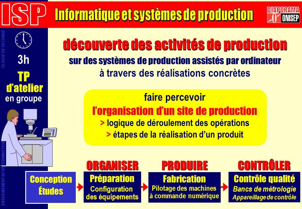 3h TP datelier en groupe Préparation Configuration des équipements Fabrication Contrôle qualité Bancs de métrologie Appareillage de contrôle ORGANISER