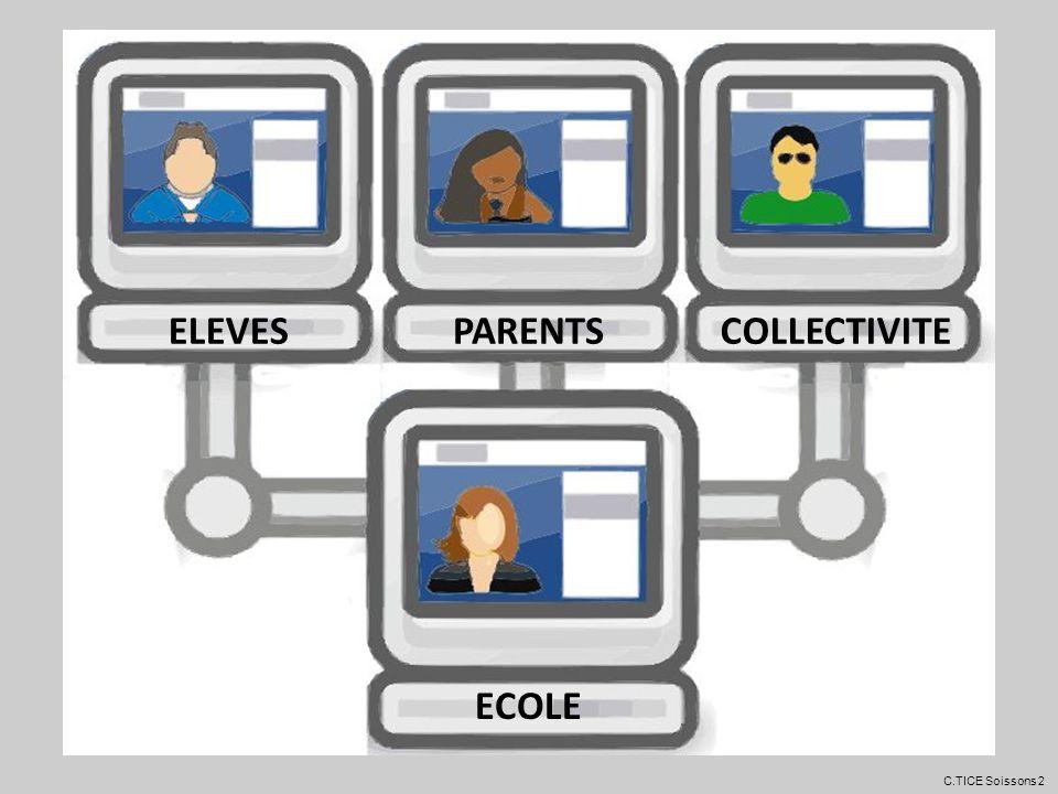 Autres intérêts de lENT : - Outil de mémoire de classe et décole -Outil de communication et dinformation -Enrichir le lien des parents avec lécole -Utiliser concrètement loutil informatique (+ B2i).