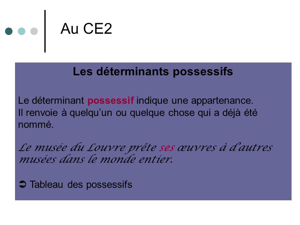 Les déterminants possessifs Le déterminant possessif indique une appartenance. Il renvoie à quelquun ou quelque chose qui a déjà été nommé. Le musée d