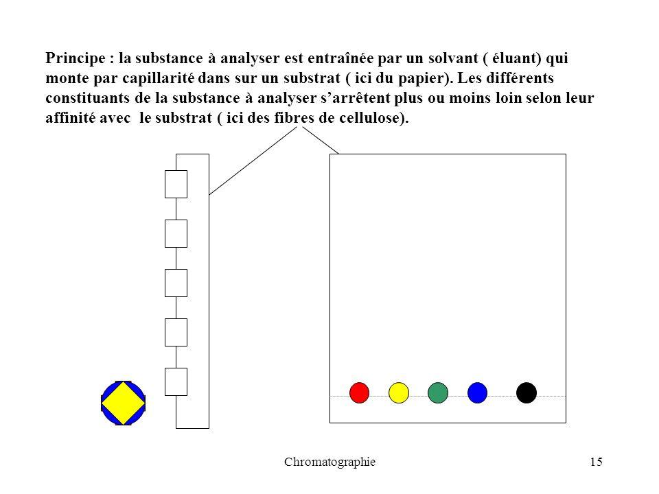 Chromatographie15 Principe : la substance à analyser est entraînée par un solvant ( éluant) qui monte par capillarité dans sur un substrat ( ici du pa