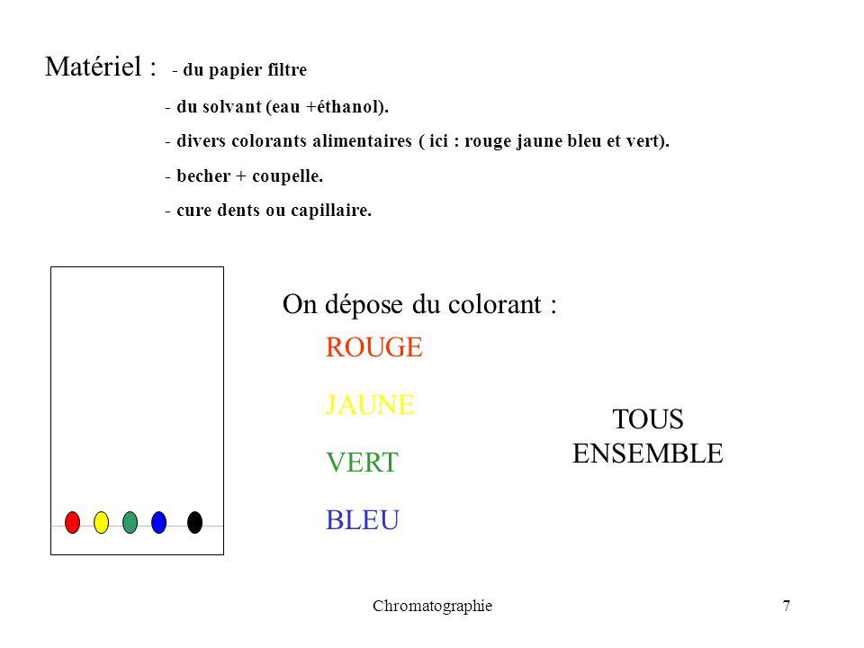 Chromatographie7 Matériel : - du papier filtre - du solvant (eau +éthanol). - divers colorants alimentaires ( ici : rouge jaune bleu et vert). - beche