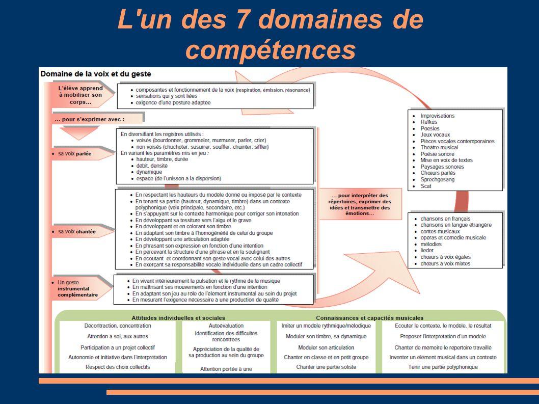 7 domaines de compétences 1.