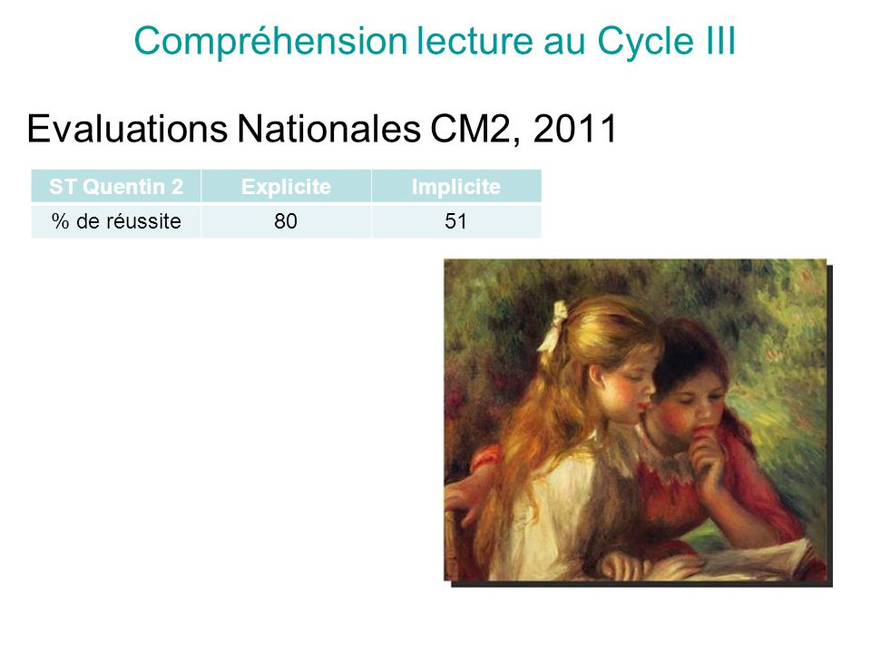 Compréhension lecture au Cycle III Evaluations Nationales CM2, 2011 ST Quentin 2ExpliciteImplicite % de réussite8051