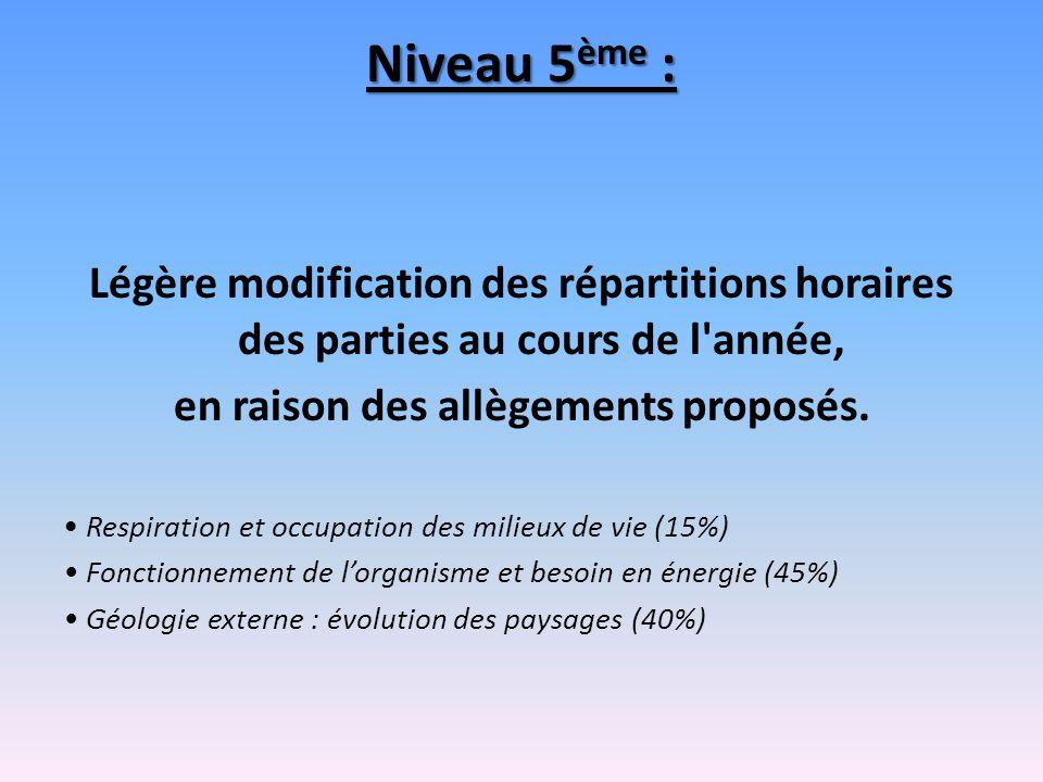Niveau 5 ème : Légère modification des répartitions horaires des parties au cours de l'année, en raison des allègements proposés. Respiration et occup