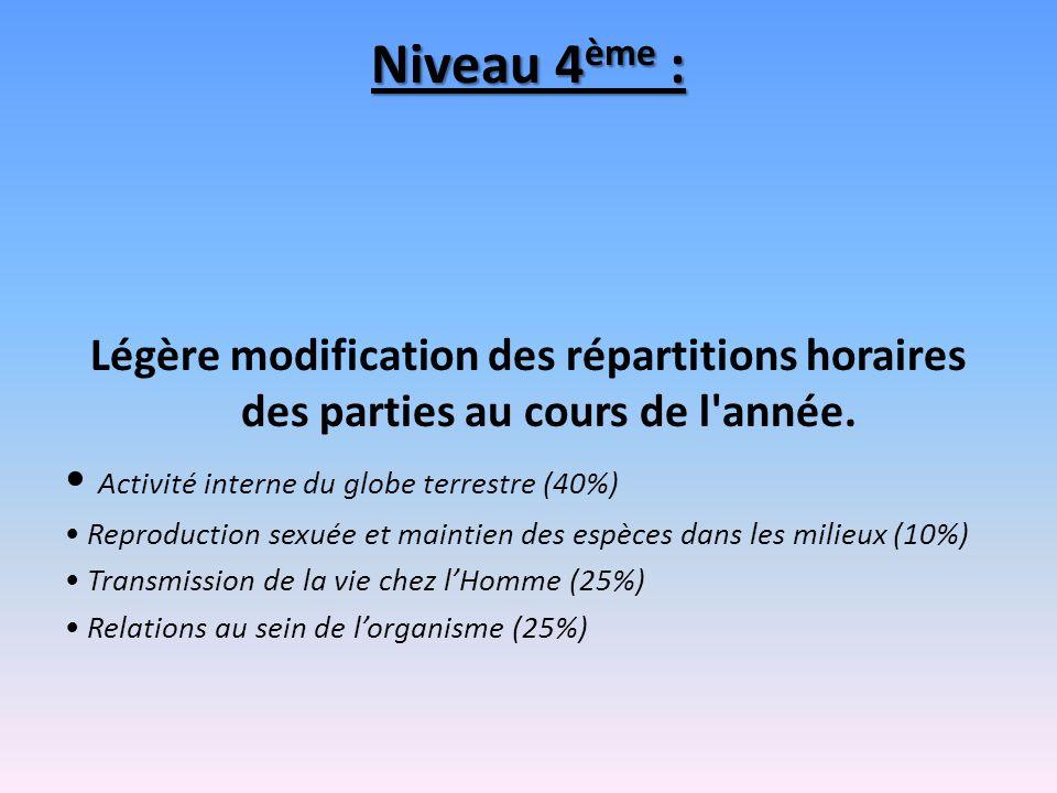 Niveau 4 ème : Légère modification des répartitions horaires des parties au cours de l'année. Activité interne du globe terrestre (40%) Reproduction s