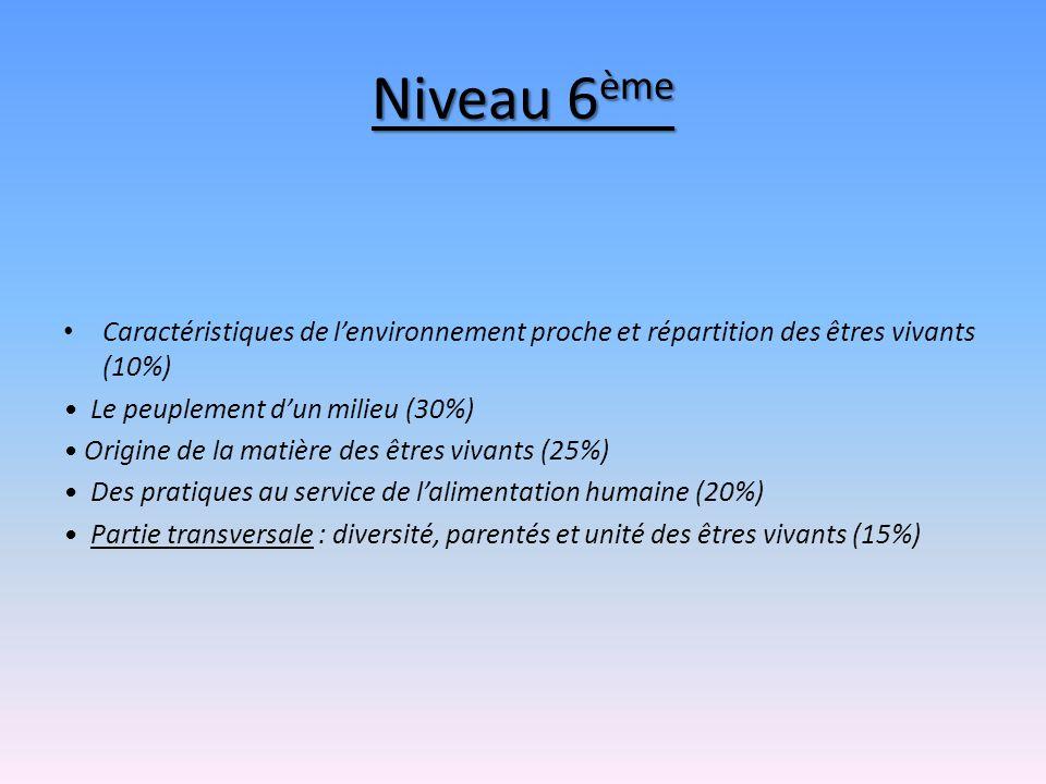 Niveau 6 ème Caractéristiques de lenvironnement proche et répartition des êtres vivants (10%) Le peuplement dun milieu (30%) Origine de la matière des