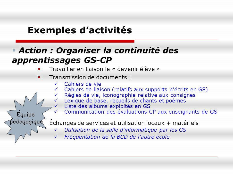 Action : organiser la continuité des apprentissages GS-CP Rencontres et échanges entre adultes Parents délèves de GS avec enseignants de CP (à lécole maternelle) Associer le RASED Présentation de lapprentissage de la lecture au CP Exemples dactivités Communauté éducative