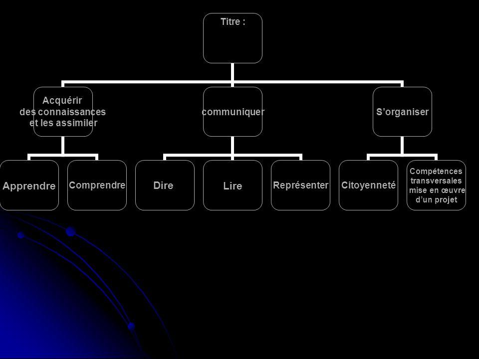 Titre : Acquérir des connaissances et les assimiler ApprendreComprendre communiquer DireLireReprésenter Sorganiser Citoyenneté Compétences transversal
