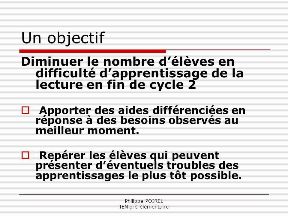 Philippe POIREL IEN pré-élémentaire Un objectif Diminuer le nombre délèves en difficulté dapprentissage de la lecture en fin de cycle 2 Apporter des a