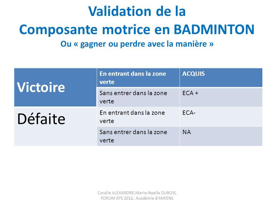 Validation de la Composante motrice en BADMINTON Ou « gagner ou perdre avec la manière » Victoire En entrant dans la zone verte ACQUIS Sans entrer dan