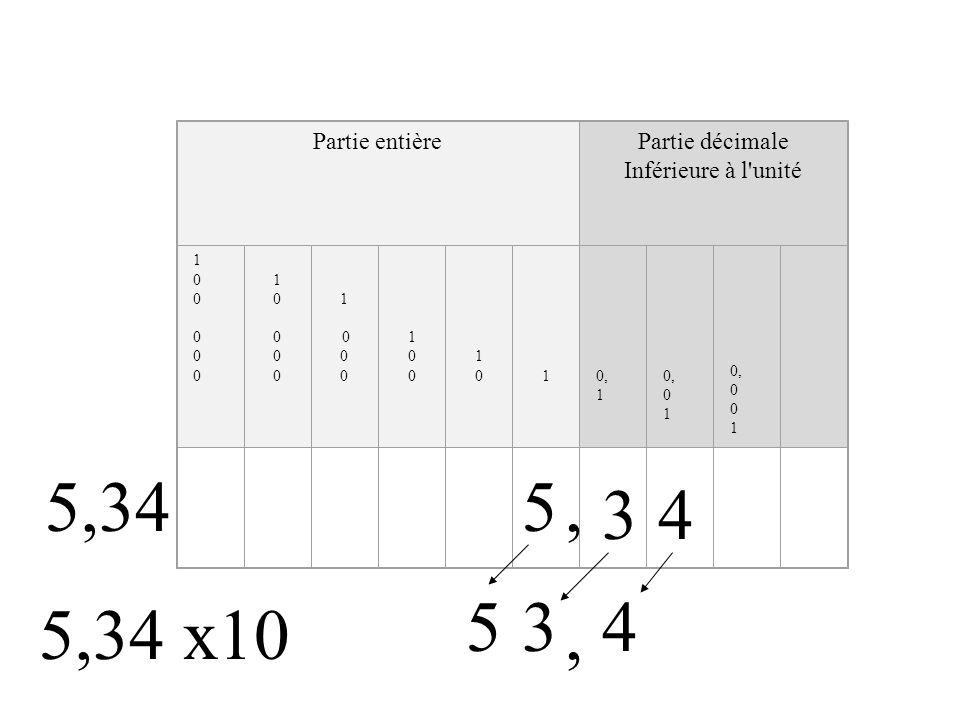 Partie entièrePartie décimale Inférieure à l unité 100000100000 1000010000 1 0 100100 101010, 1 0, 0 1 0, 0 1 5 34, 534, 5,34 5,34 x10