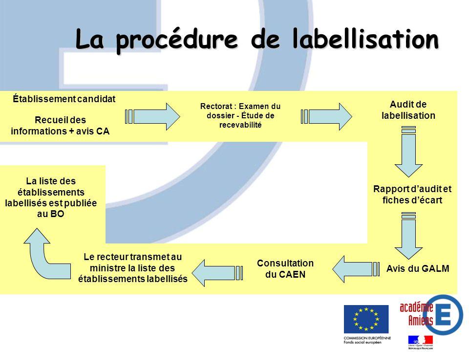 La liste des établissements labellisés est publiée au BO Rapport daudit et fiches décart Consultation du CAEN Rectorat : Examen du dossier - Étude de