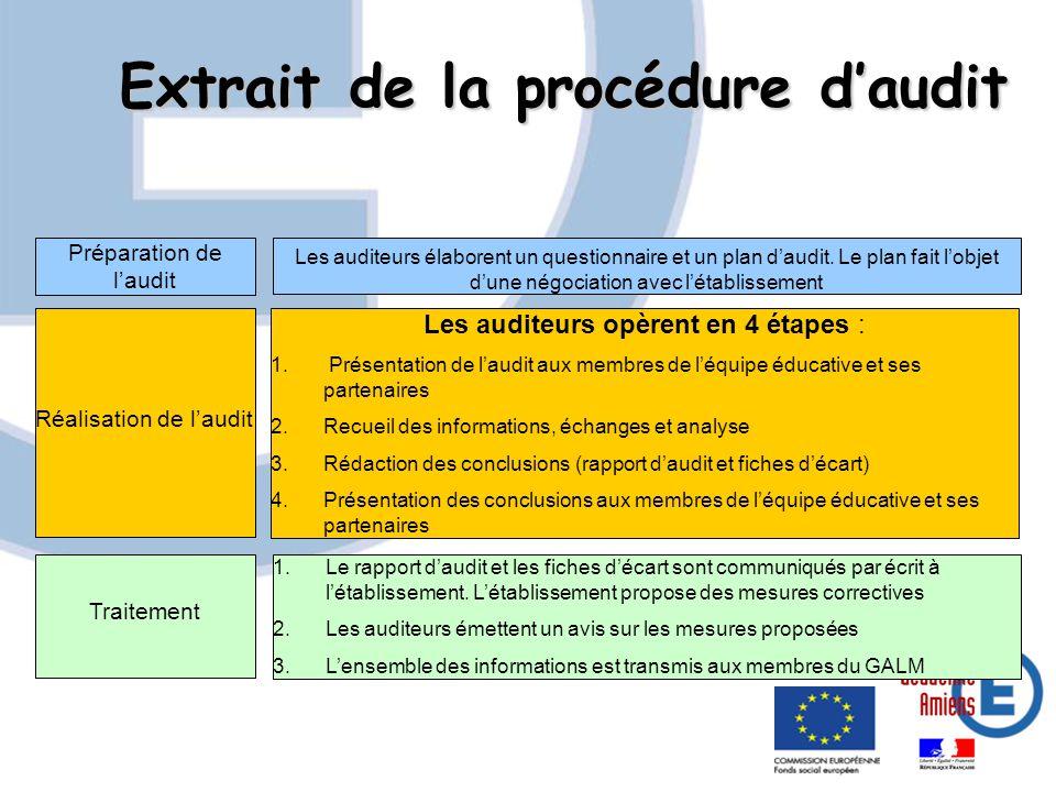 Extrait de la procédure daudit Préparation de laudit Les auditeurs élaborent un questionnaire et un plan daudit.