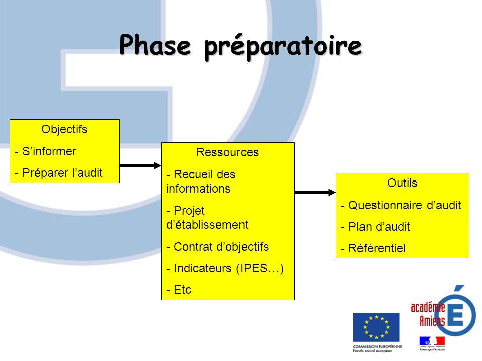 Phase préparatoire Objectifs - Sinformer - Préparer laudit Ressources - Recueil des informations - Projet détablissement - Contrat dobjectifs - Indica