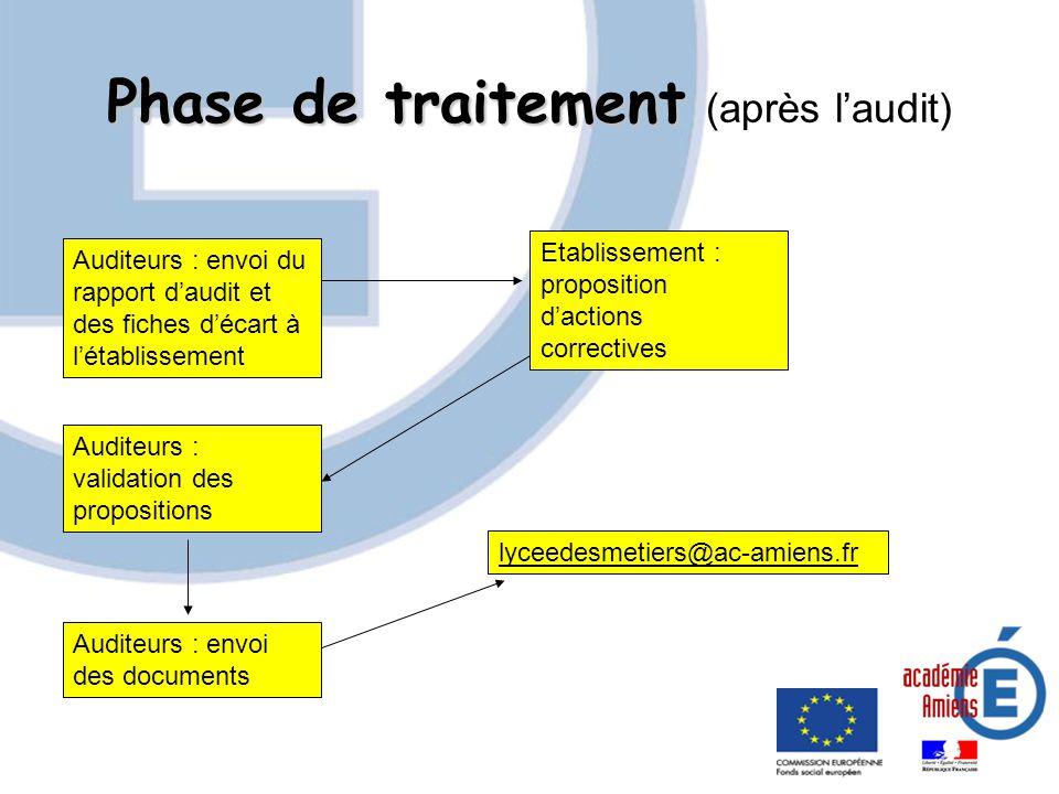 Phase de traitement Phase de traitement (après laudit) Auditeurs : envoi du rapport daudit et des fiches décart à létablissement Etablissement : propo