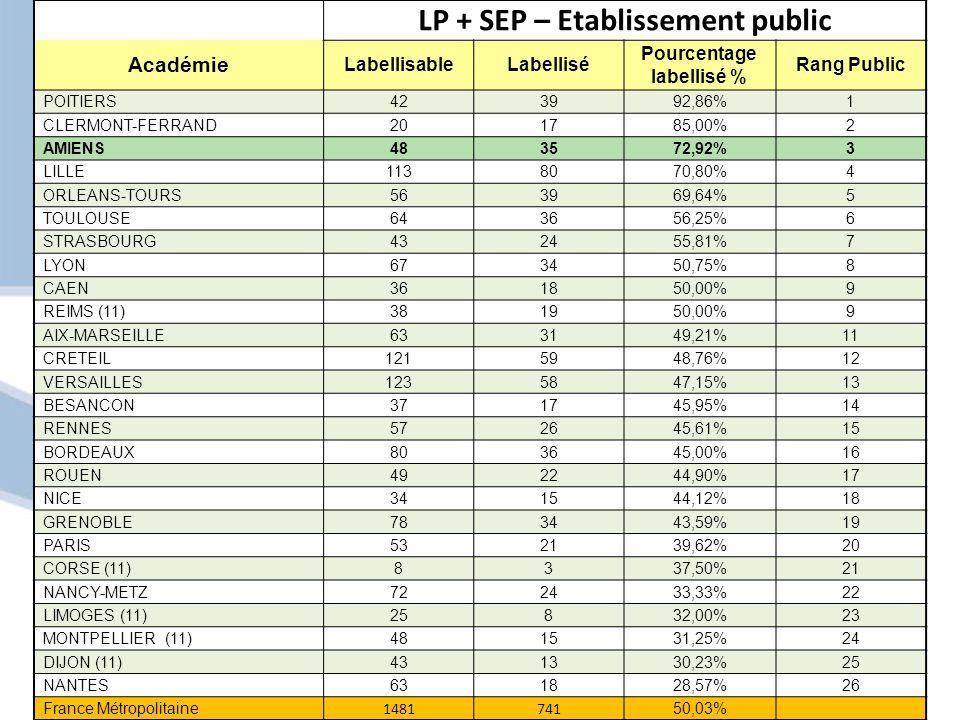 LP + SEP – Etablissement public Académie LabellisableLabellisé Pourcentage labellisé % Rang Public POITIERS423992,86%1 CLERMONT-FERRAND201785,00%2 AMIENS483572,92%3 LILLE1138070,80%4 ORLEANS-TOURS563969,64%5 TOULOUSE643656,25%6 STRASBOURG432455,81%7 LYON673450,75%8 CAEN361850,00%9 REIMS (11)381950,00%9 AIX-MARSEILLE633149,21%11 CRETEIL1215948,76%12 VERSAILLES1235847,15%13 BESANCON371745,95%14 RENNES572645,61%15 BORDEAUX803645,00%16 ROUEN492244,90%17 NICE341544,12%18 GRENOBLE783443,59%19 PARIS532139,62%20 CORSE (11)8337,50%21 NANCY-METZ722433,33%22 LIMOGES (11)25832,00%23 MONTPELLIER (11)481531,25%24 DIJON (11)431330,23%25 NANTES631828,57%26 France Métropolitaine 1481741 50,03%
